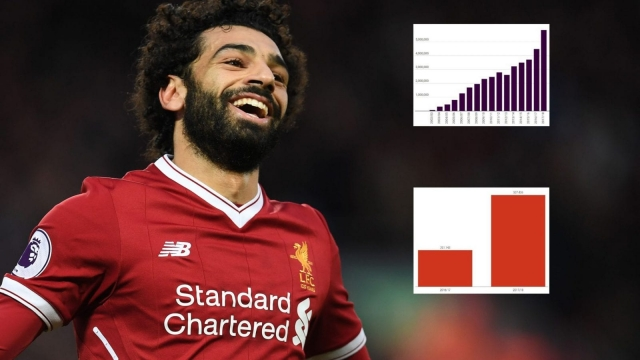 Thanks to Liverpool forward Mo Salah, more people in Egypt now play Fantasy Premier League than any other country in the world outside England (Getty Images/Datawrapper)