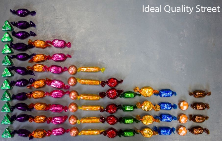 The ideal composition of a tub of Quality Street would look like this, according to Which? (Photo: Which?)