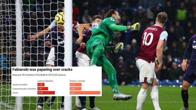 Roberto's errors are not helping West Ham's cause at present, but he's not the only issue in the squad (Getty images/Datawrapper)